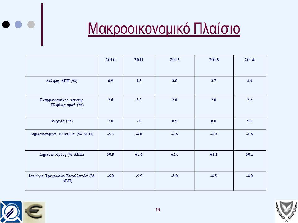 19 Μακροοικονομικό Πλαίσιο 20102011201220132014 Αύξηση ΑΕΠ (%)0.91.52.52.73.0 Εναρμονισμένος Δείκτης Πληθωρισμού (%) 2.63.22.0 2.2 Ανεργία (%)7.0 6.56