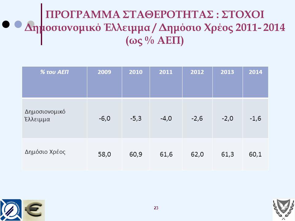 23 ΠΡΟΓΡΑΜΜΑ ΣΤΑΘΕΡΟΤΗΤΑΣ : ΣΤΟΧΟΙ Δημοσιονομικό Έλλειμμα / Δημόσιο Χρέος 2011- 2014 (ως % ΑΕΠ) % του ΑΕΠ200920102011201220132014 Δημοσιονομικό Έλλειμ