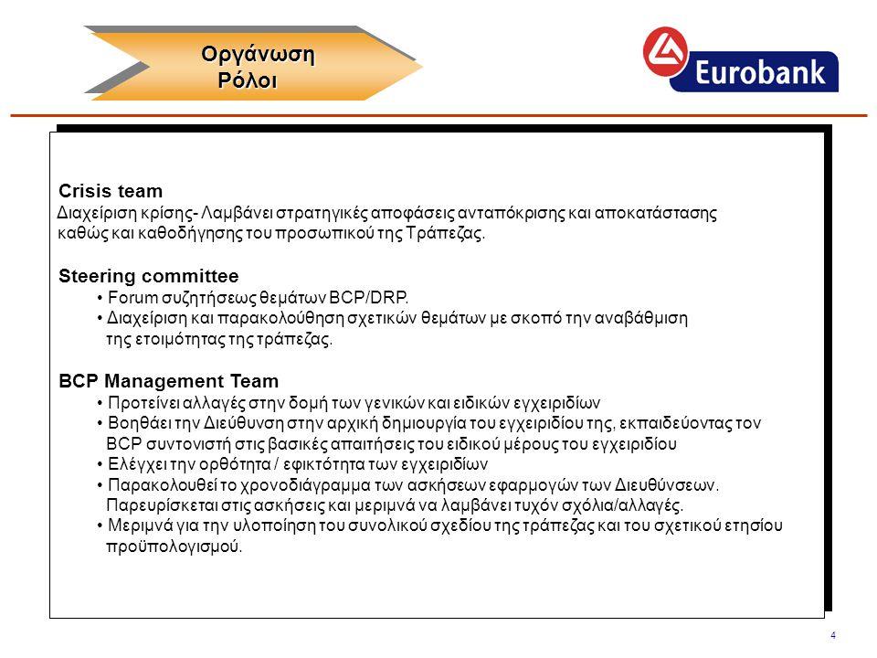 5 Οργάνωση Οργάνωση Ρόλοι Ρόλοι Οργάνωση Οργάνωση Ρόλοι Ρόλοι DR coordinator • Επίβλεψη της τεκμηρίωσης του σχεδίου DRP (αποκατάσταση κυρίων συστημάτων της τράπεζας).