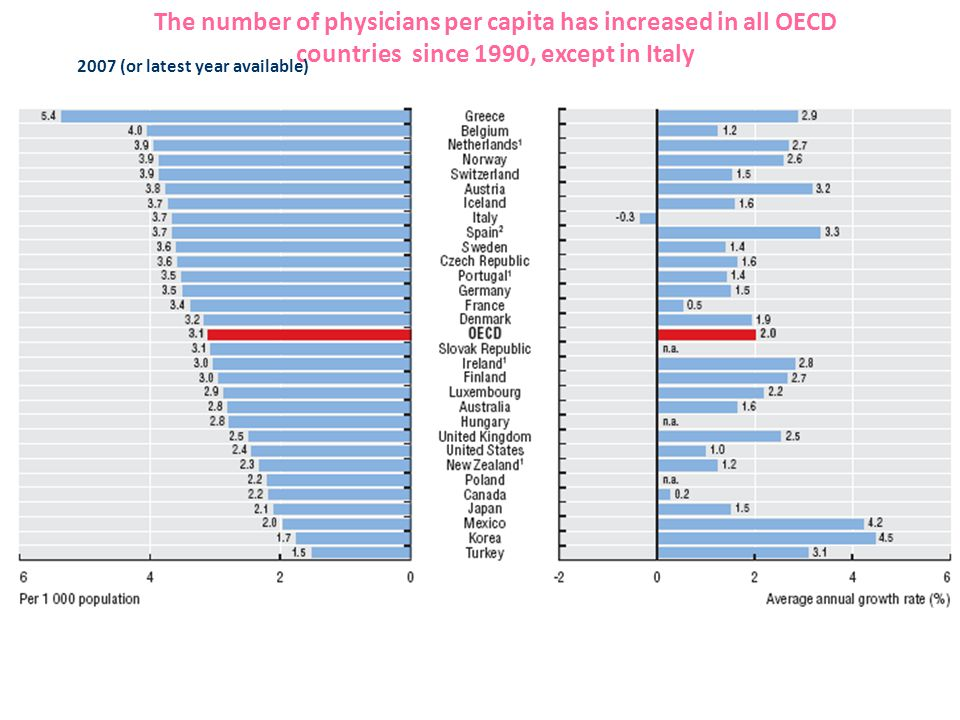 The number of physicians per capita has increased in all OECD countries since 1990, except in Italy 2007 (or latest year available) 1990-2007 (or near