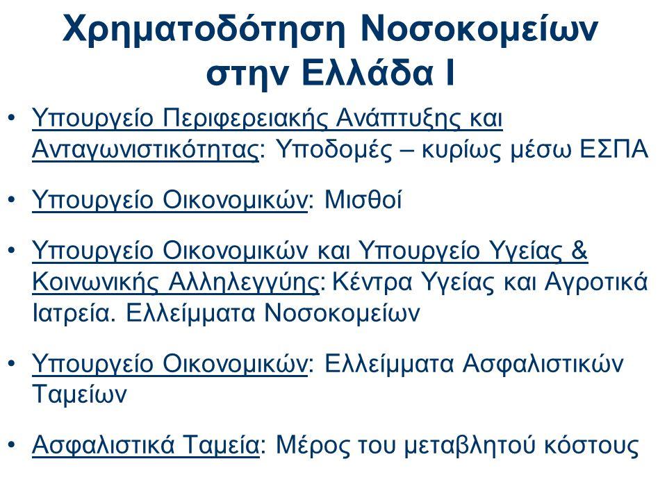 Χρηματοδότηση Νοσοκομείων στην Ελλάδα Ι •Υπουργείο Περιφερειακής Ανάπτυξης και Ανταγωνιστικότητας: Υποδομές – κυρίως μέσω ΕΣΠΑ •Υπουργείο Οικονομικών: Μισθοί •Υπουργείο Οικονομικών και Υπουργείο Υγείας & Κοινωνικής Αλληλεγγύης: Κέντρα Υγείας και Αγροτικά Ιατρεία.