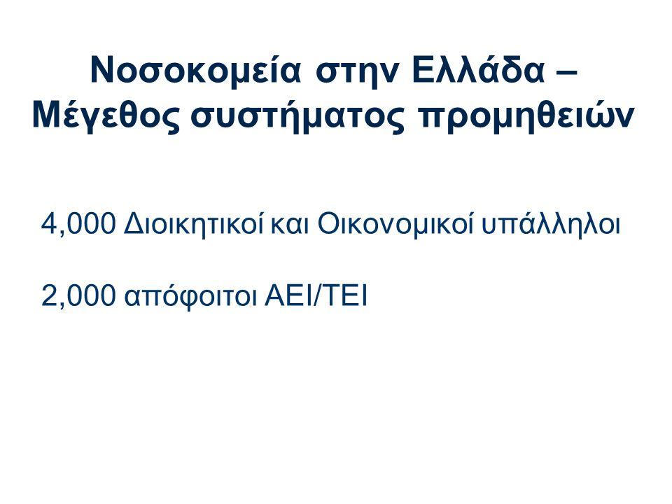 Νοσοκομεία στην Ελλάδα – Μέγεθος συστήματος προμηθειών 4,000 Διοικητικοί και Οικονομικοί υπάλληλοι 2,000 απόφοιτοι AEI/TEI