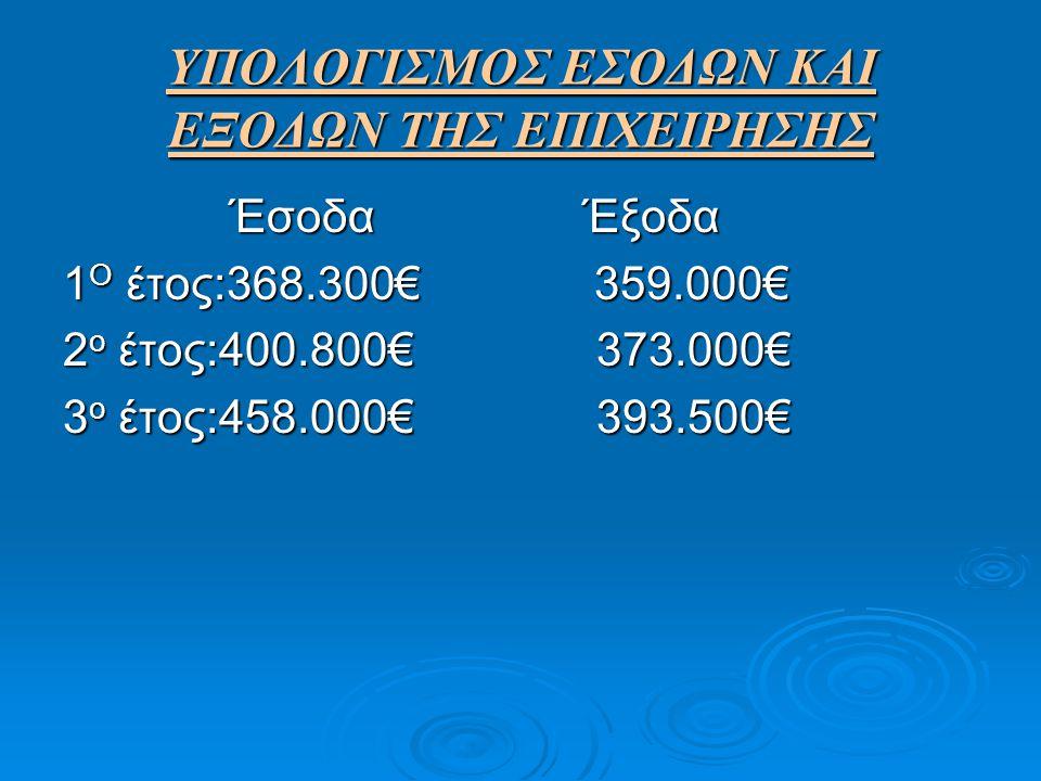 ΥΠΟΛΟΓΙΣΜΟΣ ΕΣΟΔΩΝ ΚΑΙ ΕΞΟΔΩΝ ΤΗΣ ΕΠΙΧΕΙΡΗΣΗΣ ΈσοδαΈξοδα ΈσοδαΈξοδα 1 Ο έτος:368.300€ 359.000€ 2 ο έτος:400.800€ 373.000€ 3 ο έτος:458.000€ 393.500€