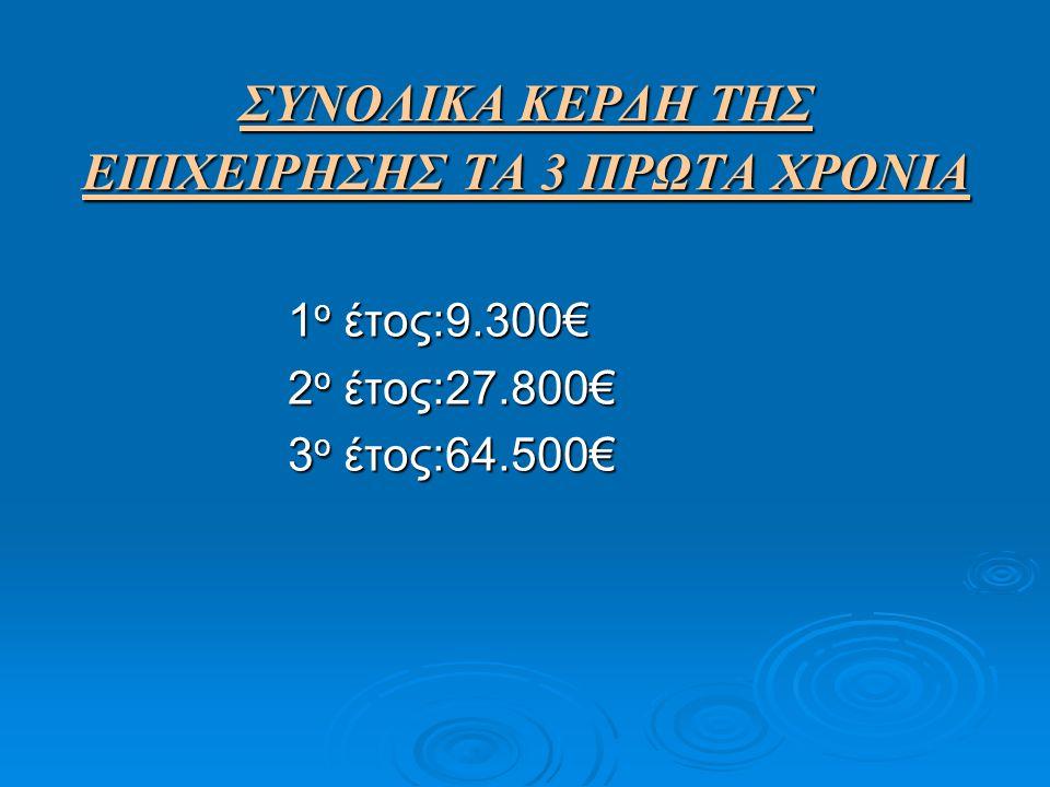 ΣΥΝΟΛΙΚΑ ΚΕΡΔΗ ΤΗΣ ΕΠΙΧΕΙΡΗΣΗΣ ΤΑ 3 ΠΡΩΤΑ ΧΡΟΝΙΑ 1 ο έτος:9.300€ 2 ο έτος:27.800€ 3 ο έτος:64.500€