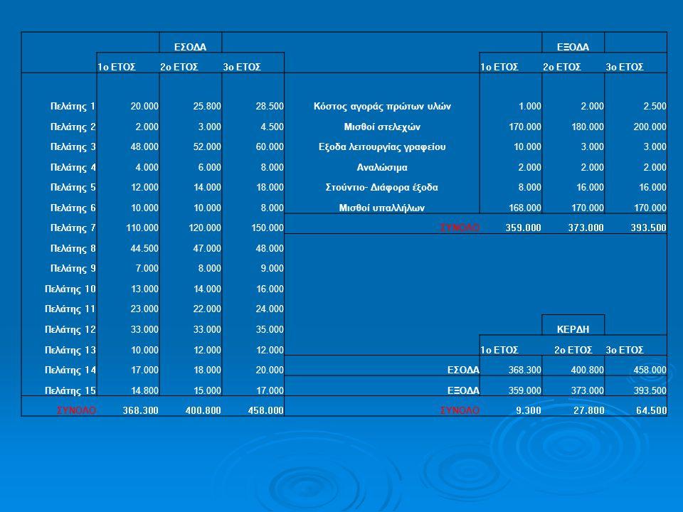 ΕΣΟΔΑ ΕΞΟΔΑ 1ο ΕΤΟΣ2ο ΕΤΟΣ3ο ΕΤΟΣ1ο ΕΤΟΣ2ο ΕΤΟΣ3ο ΕΤΟΣ Πελάτης 120.00025.80028.500Κόστος αγοράς πρώτων υλών1.0002.0002.500 Πελάτης 22.0003.0004.500Μισ