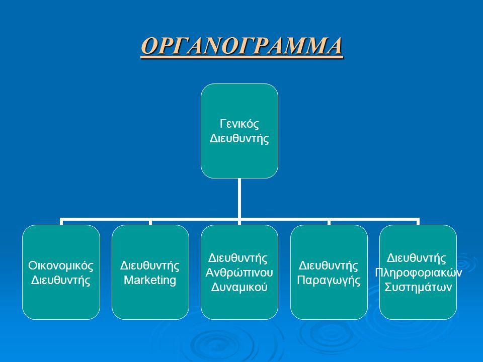 ΟΡΓΑΝΟΓΡΑΜΜΑ Γενικός Διευθυντής Οικονομικός Διευθυντής Marketing Διευθυντής Ανθρώπινου Δυναμικού Διευθυντής Παραγωγής Διευθυντής Πληροφοριακών Συστημά