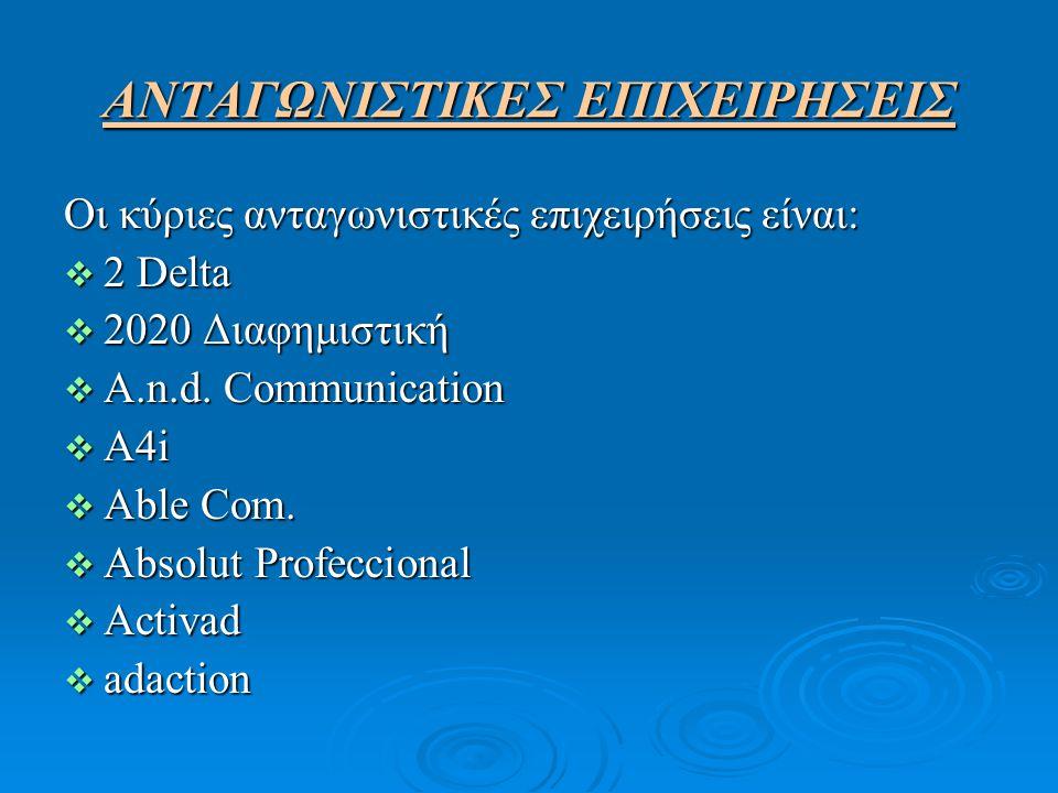 ΑΝΤΑΓΩΝΙΣΤΙΚΕΣ ΕΠΙΧΕΙΡΗΣΕΙΣ Οι κύριες ανταγωνιστικές επιχειρήσεις είναι:  2 Delta  2020 Διαφημιστική  A.n.d. Communication  A4i  Able Com.  Abso