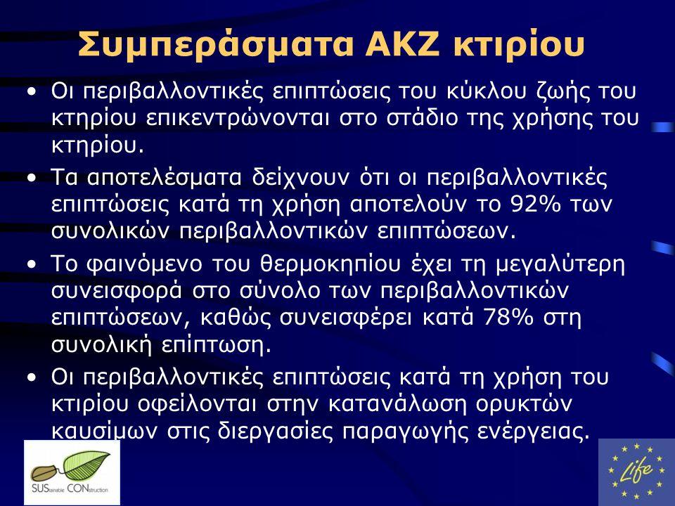 Συμπεράσματα ΑΚΖ κτιρίου •Οι περιβαλλοντικές επιπτώσεις του κύκλου ζωής του κτηρίου επικεντρώνονται στο στάδιο της χρήσης του κτηρίου.