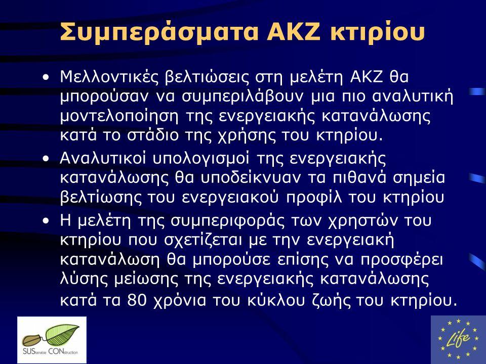 Συμπεράσματα ΑΚΖ κτιρίου •Μελλοντικές βελτιώσεις στη μελέτη ΑΚΖ θα μπορούσαν να συμπεριλάβουν μια πιο αναλυτική μοντελοποίηση της ενεργειακής κατανάλωσης κατά το στάδιο της χρήσης του κτηρίου.
