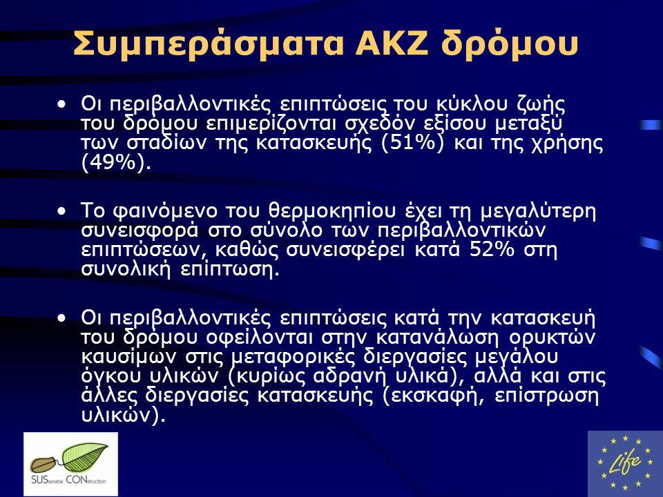 Συμπεράσματα ΑΚΖ δρόμου •Οι περιβαλλοντικές επιπτώσεις του κύκλου ζωής του δρόμου επιμερίζονται σχεδόν εξίσου μεταξύ των σταδίων της κατασκευής (51%) και της χρήσης (49%).