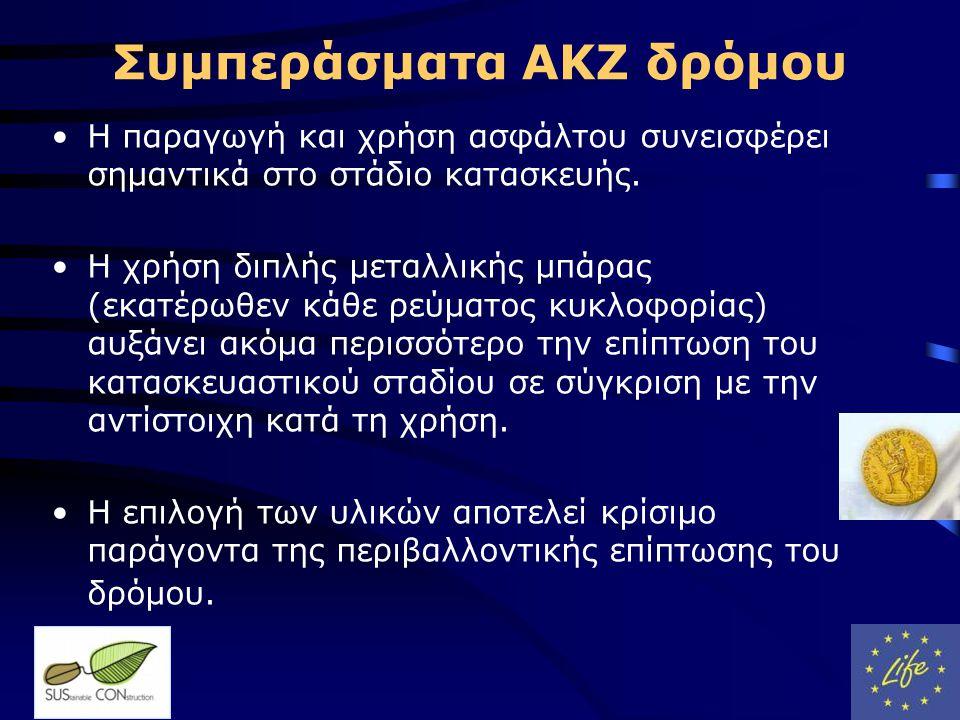Συμπεράσματα ΑΚΖ δρόμου •Η παραγωγή και χρήση ασφάλτου συνεισφέρει σημαντικά στο στάδιο κατασκευής.