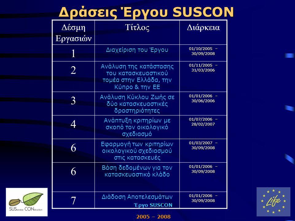 SUSCON Έργο SUSCON 2005 – 2008 Δράσεις Έργου SUSCON Δέσμη Εργασιών ΤίτλοςΔιάρκεια 1 Διαχείριση του Έργου 01/10/2005 – 30/09/2008 2 Ανάλυση της κατάστασης του κατασκευαστικού τομέα στην Ελλάδα, την Κύπρο & την ΕΕ 01/11/2005 – 31/03/2006 3 Ανάλυση Κύκλου Ζωής σε δύο κατασκευαστικές δραστηριότητες 01/01/2006 – 30/06/2006 4 Ανάπτυξη κριτηρίων με σκοπό τον οικολογικό σχεδιασμό 01/07/2006 – 28/02/2007 6 Εφαρμογή των κριτηρίων οικολογικού σχεδιασμού στις κατασκευές 01/03/2007 – 30/09/2008 6 Βάση δεδομένων για τον κατασκευαστικό κλάδο 01/01/2006 – 30/09/2008 7 Διάδοση Αποτελεσμάτων 01/01/2006 – 30/09/2008