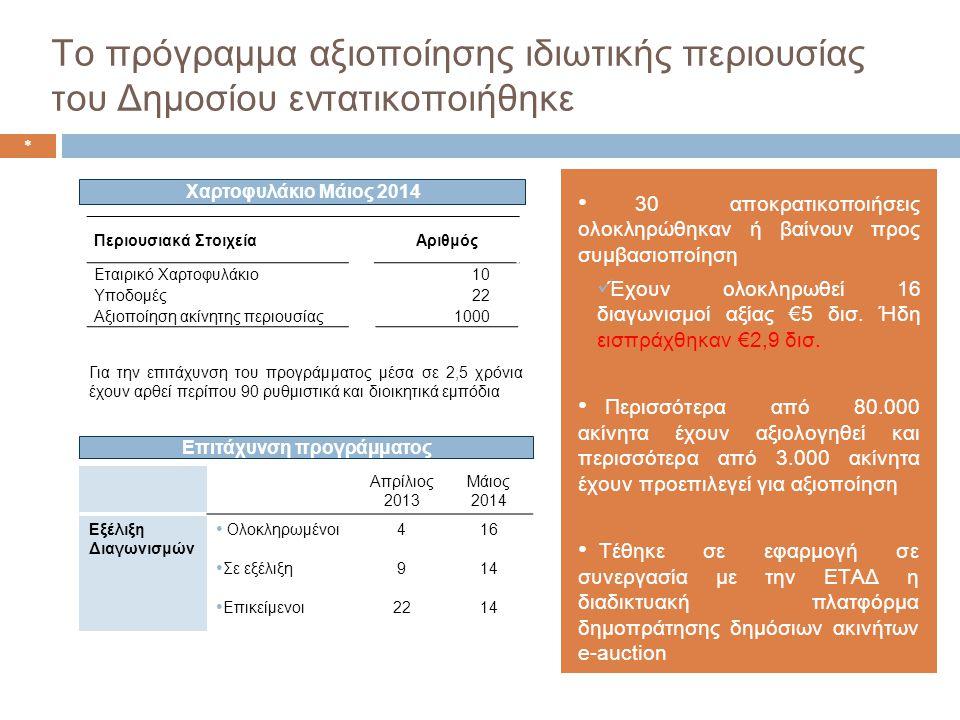 Το πρόγραμμα αξιοποίησης ιδιωτικής περιουσίας του Δημοσίου εντατικοποιήθηκε * • 30 αποκρατικοποιήσεις ολοκληρώθηκαν ή βαίνουν προς συμβασιοποίηση  Έχουν ολοκληρωθεί 16 διαγωνισμοί αξίας €5 δισ.