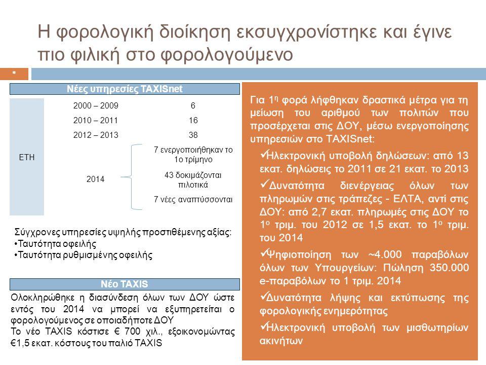 Η φορολογική διοίκηση εκσυγχρονίστηκε και έγινε πιο φιλική στο φορολογούμενο Νέες υπηρεσίες TAXISnet ΕΤΗ 2000 – 20096 2010 – 201116 2012 – 201338 2014 7 ενεργοποιήθηκαν το 1ο τρίμηνο 43 δοκιμάζονται πιλοτικά 7 νέες αναπτύσσονται Για 1 η φορά λήφθηκαν δραστικά μέτρα για τη μείωση του αριθμού των πολιτών που προσέρχεται στις ΔΟΥ, μέσω ενεργοποίησης υπηρεσιών στο TAXISnet:  Ηλεκτρονική υποβολή δηλώσεων: από 13 εκατ.