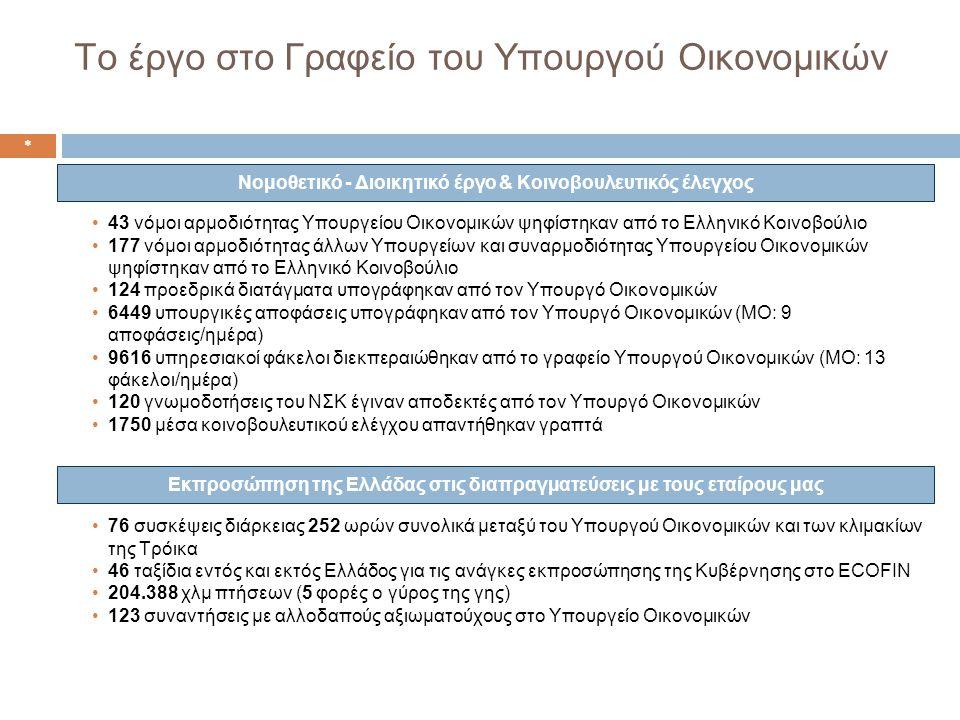 Το έργο στο Γραφείο του Υπουργού Οικονομικών •43 νόμοι αρμοδιότητας Υπουργείου Οικονομικών ψηφίστηκαν από το Ελληνικό Κοινοβούλιο •177 νόμοι αρμοδιότητας άλλων Υπουργείων και συναρμοδιότητας Υπουργείου Οικονομικών ψηφίστηκαν από το Ελληνικό Κοινοβούλιο •124 προεδρικά διατάγματα υπογράφηκαν από τον Υπουργό Οικονομικών •6449 υπουργικές αποφάσεις υπογράφηκαν από τον Υπουργό Οικονομικών (ΜΟ: 9 αποφάσεις/ημέρα) •9616 υπηρεσιακοί φάκελοι διεκπεραιώθηκαν από το γραφείο Υπουργού Οικονομικών (ΜΟ: 13 φάκελοι/ημέρα) •120 γνωμοδοτήσεις του ΝΣΚ έγιναν αποδεκτές από τον Υπουργό Οικονομικών •1750 μέσα κοινοβουλευτικού ελέγχου απαντήθηκαν γραπτά Νομοθετικό - Διοικητικό έργο & Κοινοβουλευτικός έλεγχος •76 συσκέψεις διάρκειας 252 ωρών συνολικά μεταξύ του Υπουργού Οικονομικών και των κλιμακίων της Τρόικα •46 ταξίδια εντός και εκτός Ελλάδος για τις ανάγκες εκπροσώπησης της Κυβέρνησης στο ECOFIN •204.388 χλμ πτήσεων (5 φορές ο γύρος της γης) •123 συναντήσεις με αλλοδαπούς αξιωματούχους στο Υπουργείο Οικονομικών Εκπροσώπηση της Ελλάδας στις διαπραγματεύσεις με τους εταίρους μας *