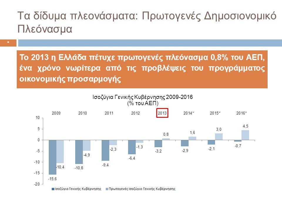 Τα δίδυμα πλεονάσματα: Πρωτογενές Δημοσιονομικό Πλεόνασμα * Το 2013 η Ελλάδα πέτυχε πρωτογενές πλεόνασμα 0,8% του ΑΕΠ, ένα χρόνο νωρίτερα από τις προβλέψεις του προγράμματος οικονομικής προσαρμογής