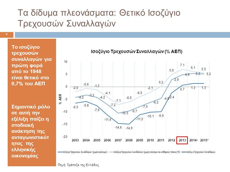 Τα δίδυμα πλεονάσματα: Θετικό Ισοζύγιο Τρεχουσών Συναλλαγών Το ισοζύγιο τρεχουσών συναλλαγών για πρώτη φορά από το 1948 είναι θετικό στο 0,7% του ΑΕΠ Σημαντικό ρόλο σε αυτή την εξέλιξη παίζει η σταδιακή ανάκτηση της ανταγωνιστικότ ητας της ελληνικής οικονομίας * Πηγή: Τράπεζα της Ελλάδος * *