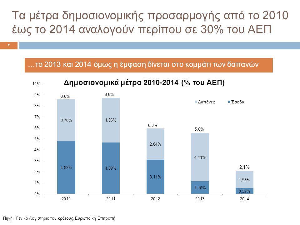 Τα μέτρα δημοσιονομικής προσαρμογής από το 2010 έως το 2014 αναλογούν περίπου σε 30% του ΑΕΠ * Πηγή: Γενικό Λογιστήριο του κράτους, Ευρωπαϊκή Επιτροπή …το 2013 και 2014 όμως η έμφαση δίνεται στο κομμάτι των δαπανών