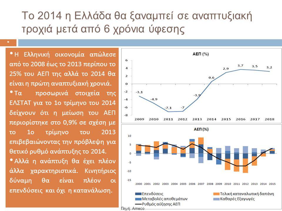 Το 2014 η Ελλάδα θα ξαναμπεί σε αναπτυξιακή τροχιά μετά από 6 χρόνια ύφεσης * Πηγή: Ameco • Η Ελληνική οικονομία απώλεσε από το 2008 έως το 2013 περίπου το 25% του ΑΕΠ της αλλά το 2014 θα είναι η πρώτη αναπτυξιακή χρονιά.
