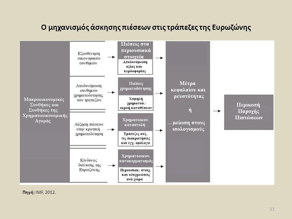 Ο μηχανισμός άσκησης πιέσεων στις τράπεζες της Ευρωζώνης 11 Πηγή: IMF, 2012.