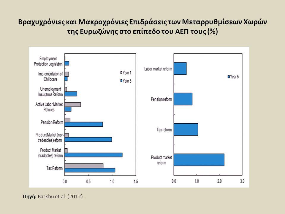 Βραχυχρόνιες και Μακροχρόνιες Επιδράσεις των Μεταρρυθμίσεων Χωρών της Ευρωζώνης στο επίπεδο του ΑΕΠ τους (%) Πηγή: Barkbu et al. (2012).
