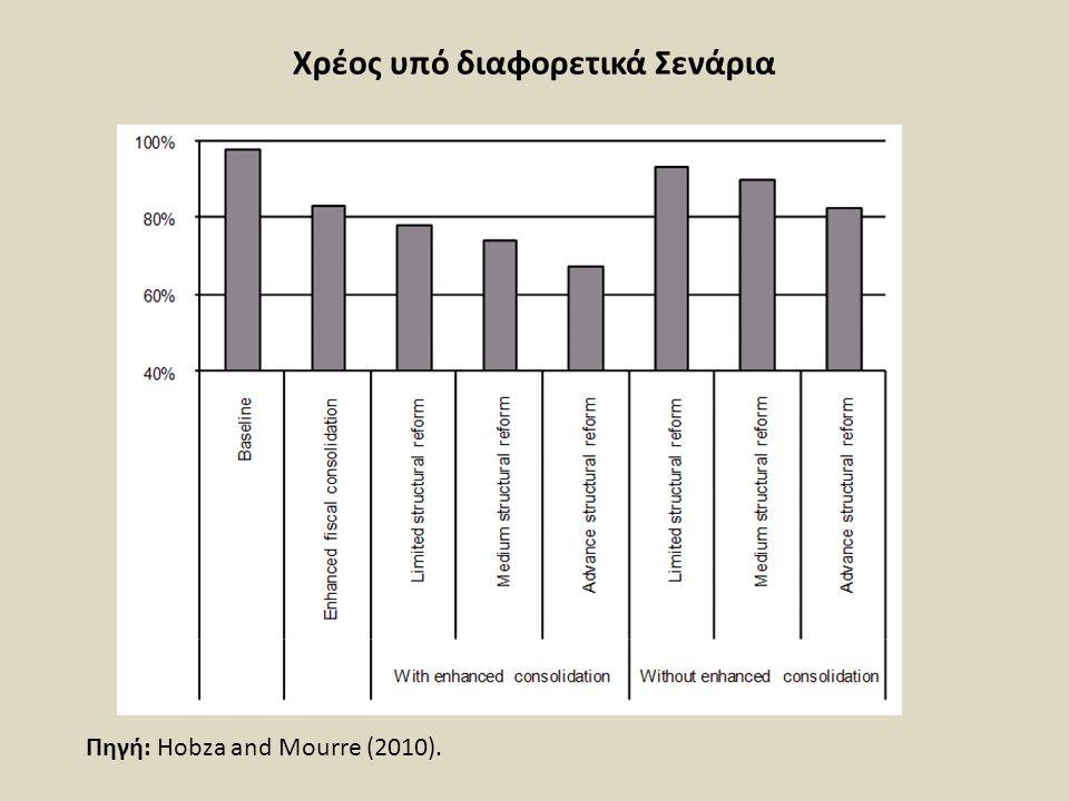 Χρέος υπό διαφορετικά Σενάρια Πηγή: Hobza and Mourre (2010).