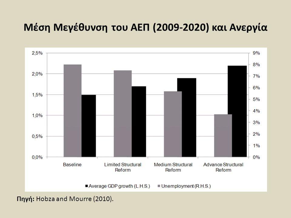 Μέση Μεγέθυνση του ΑΕΠ (2009-2020) και Ανεργία Πηγή: Hobza and Mourre (2010).