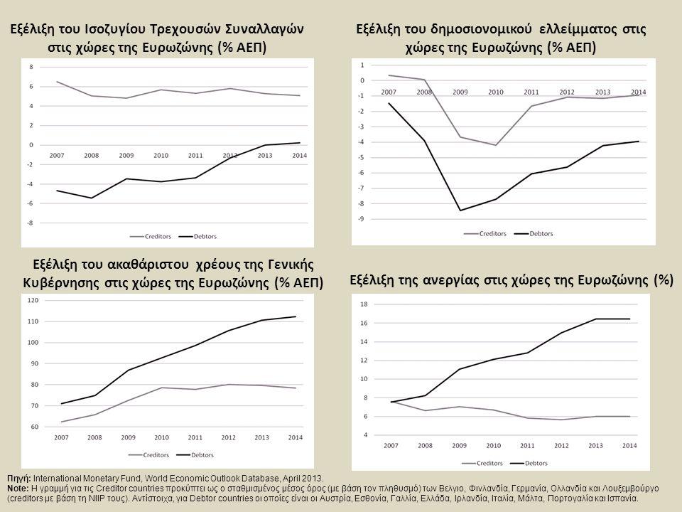 Εξέλιξη του ακαθάριστου χρέους της Γενικής Κυβέρνησης στις χώρες της Ευρωζώνης (% ΑΕΠ) Πηγή: International Monetary Fund, World Economic Outlook Datab