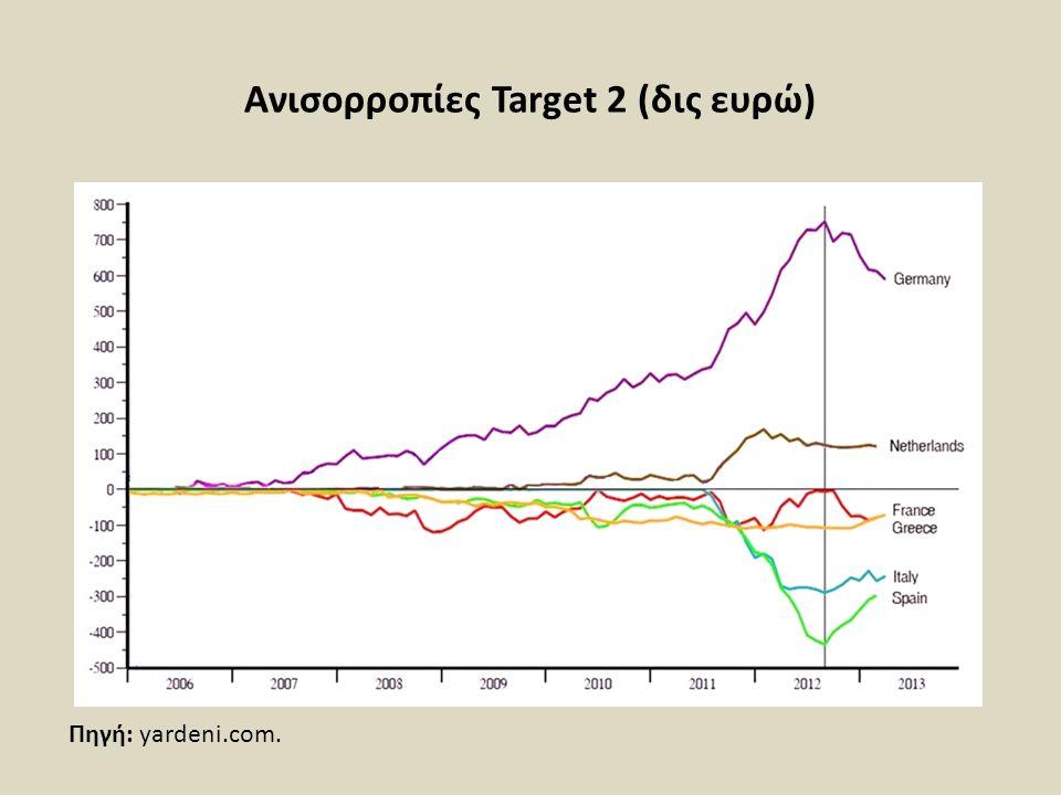 Ανισορροπίες Target 2 (δις ευρώ) Πηγή: yardeni.com.