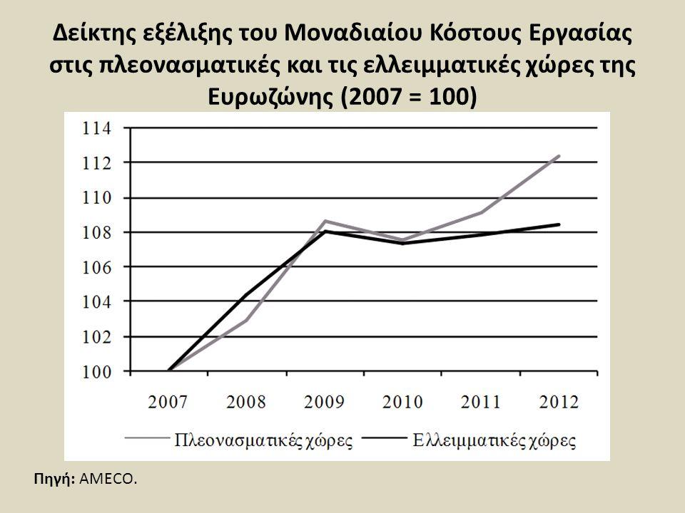 Δείκτης εξέλιξης του Μοναδιαίου Κόστους Εργασίας στις πλεονασματικές και τις ελλειμματικές χώρες της Ευρωζώνης (2007 = 100) Πηγή: AMECO.