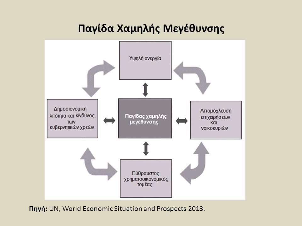 Παγίδα Χαμηλής Μεγέθυνσης Πηγή: UN, World Economic Situation and Prospects 2013.