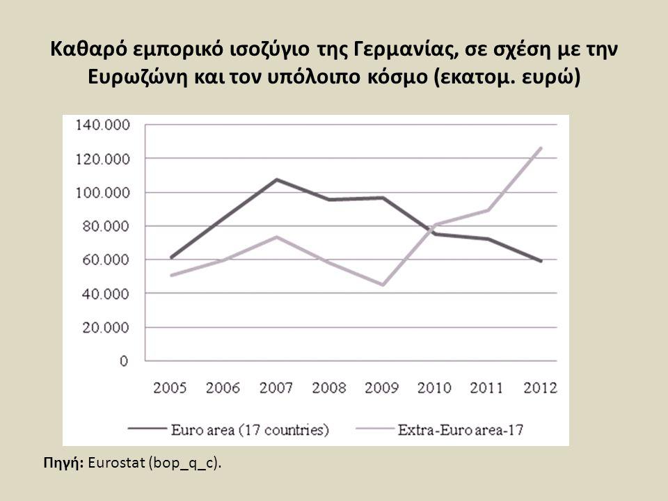 Καθαρό εμπορικό ισοζύγιο της Γερμανίας, σε σχέση με την Ευρωζώνη και τον υπόλοιπο κόσμο (εκατομ. ευρώ) Πηγή: Eurostat (bop_q_c).