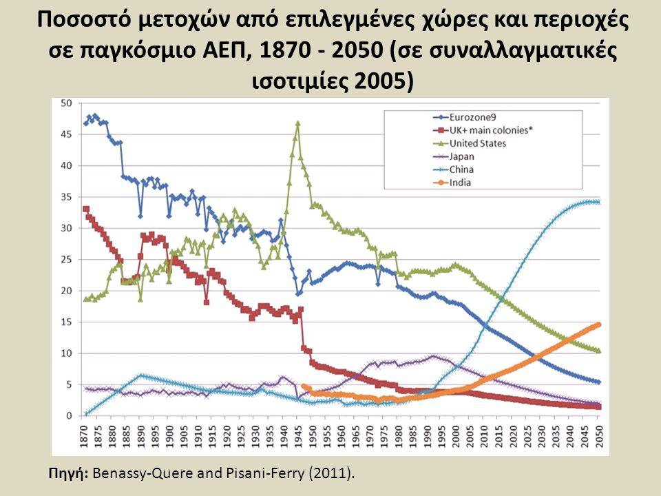 Ποσοστό μετοχών από επιλεγμένες χώρες και περιοχές σε παγκόσμιο ΑΕΠ, 1870 - 2050 (σε συναλλαγματικές ισοτιμίες 2005) Πηγή: Benassy-Quere and Pisani-Fe
