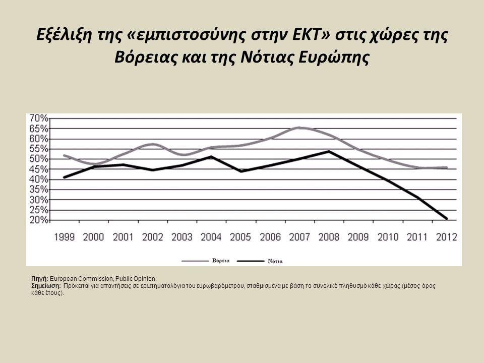 Εξέλιξη της «εμπιστοσύνης στην ΕΚΤ» στις χώρες της Βόρειας και της Νότιας Ευρώπης Πηγή: European Commission, Public Opinion. Σημείωση: Πρόκειται για α