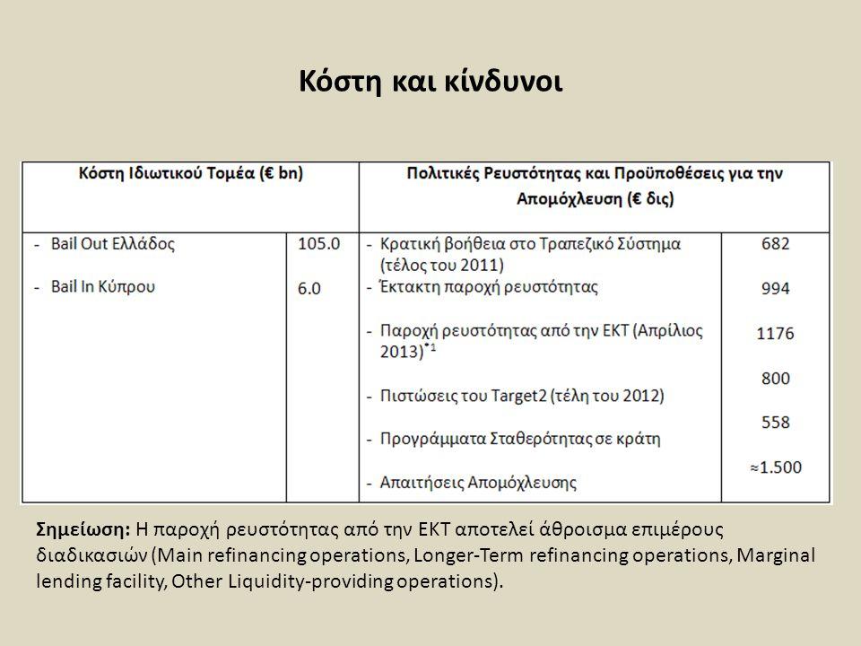 Κόστη και κίνδυνοι Σημείωση: Η παροχή ρευστότητας από την ΕΚΤ αποτελεί άθροισμα επιμέρους διαδικασιών (Main refinancing operations, Longer-Term refina