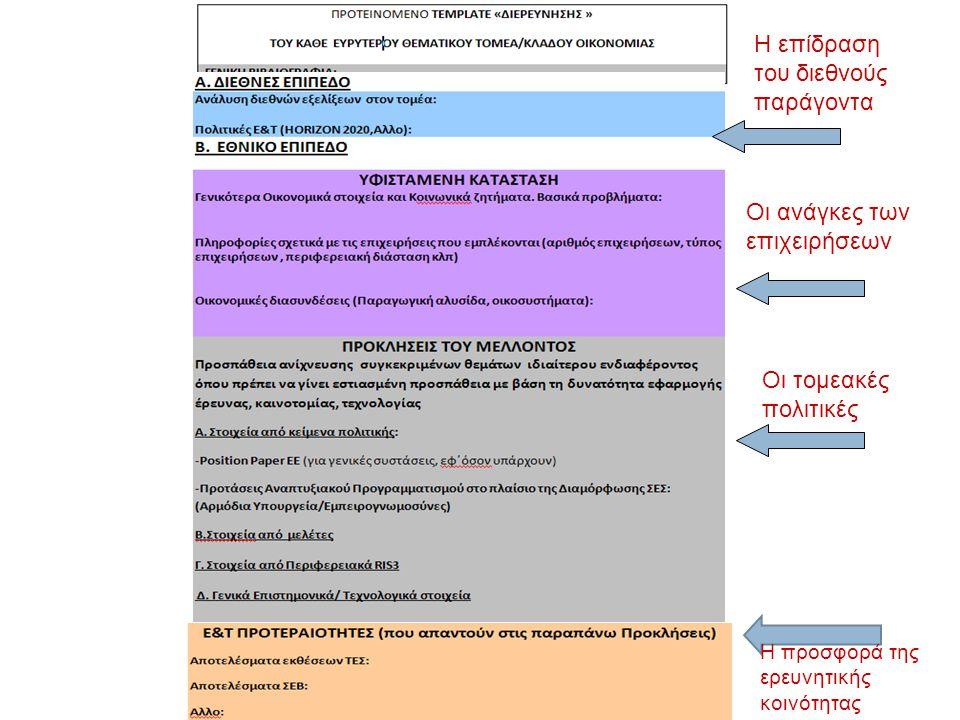 Η προσφορά της ερευνητικής κοινότητας Οι ανάγκες των επιχειρήσεων H επίδραση του διεθνούς παράγοντα Οι τομεακές πολιτικές
