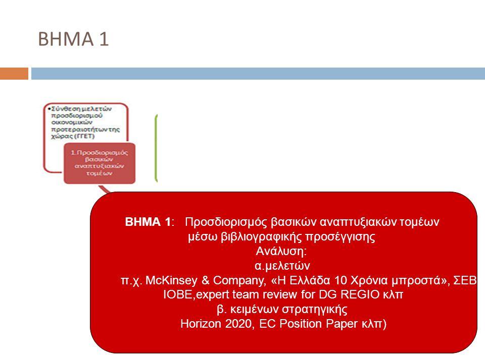 ΒΗΜΑ 1 ΒΗΜΑ 1: Προσδιορισμός βασικών αναπτυξιακών τομέων μέσω βιβλιογραφικής προσέγγισης Ανάλυση: α.μελετών π.χ.