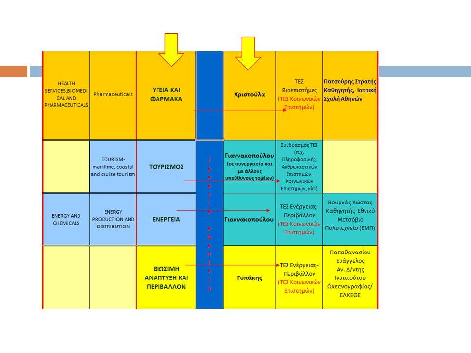 ΒΗΜΑ 2: Περαιτέρω εξειδίκευσή των τομέων σε οικονομικές δραστηριότητες, (ώστε να αποκαλυφθούν niches με το μεγαλύτερο δυναμισμό) ΒΗΜΑ 3: Καταγραφή αλυσίδων αξίας ΒΗΜΑ 4: Εντοπισμός τεχνολογιών υποστήριξης των αλυσίδων αξίας ΒΗΜΑ 5: Ανάλυση υφιστάμενης κατάστασης των τεχνολογιών που εντοπίστηκαν ΒΗΜΑ 6: Επιλογή κατάλληλων εργαλείων για την ενίσχυση των τεχνολογιών και προώθησή της υιοθέτησής τους από τον παραγωγικό τομέα Υλοποιούνται μέσω: A.Βιβλιογραφικής ανάλυσης και μελέτης στατιστικών δεδομένων B.Διαβούλευσης με τους κατάλληλους Stakeholders (entrepreneuriαl discovery)
