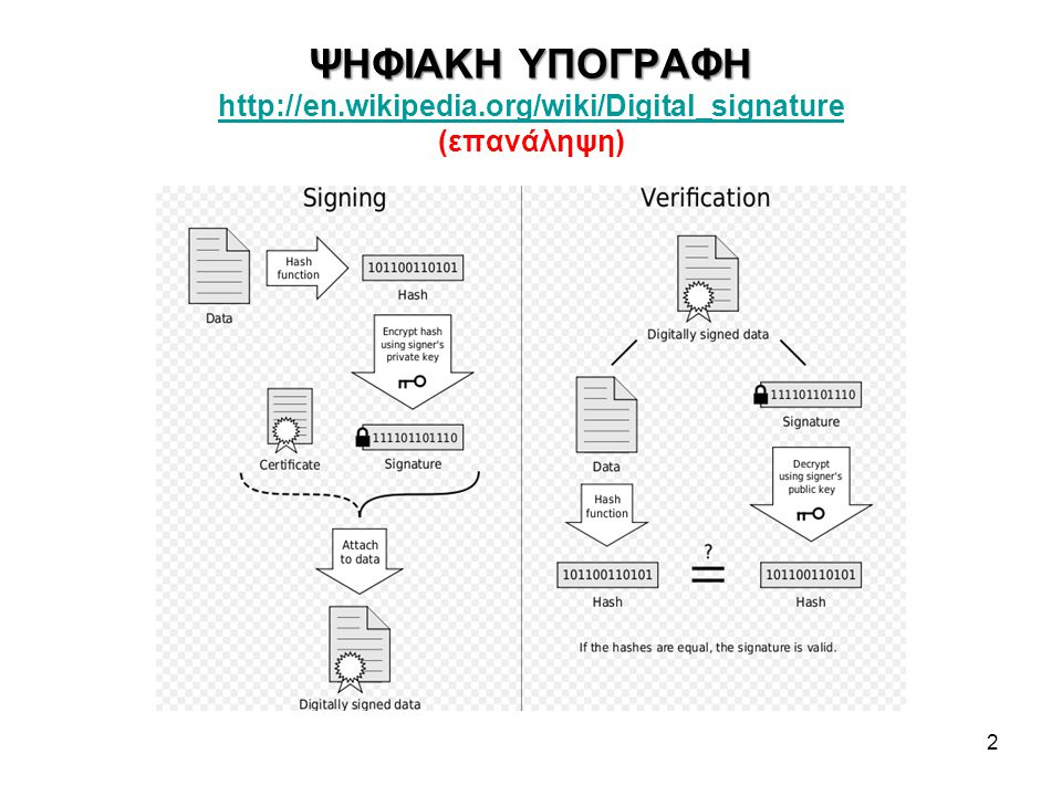 ΨΗΦΙΑΚΗ ΥΠΟΓΡΑΦΗ ΨΗΦΙΑΚΗ ΥΠΟΓΡΑΦΗ http://en.wikipedia.org/wiki/Digital_signature (επανάληψη) http://en.wikipedia.org/wiki/Digital_signature 2