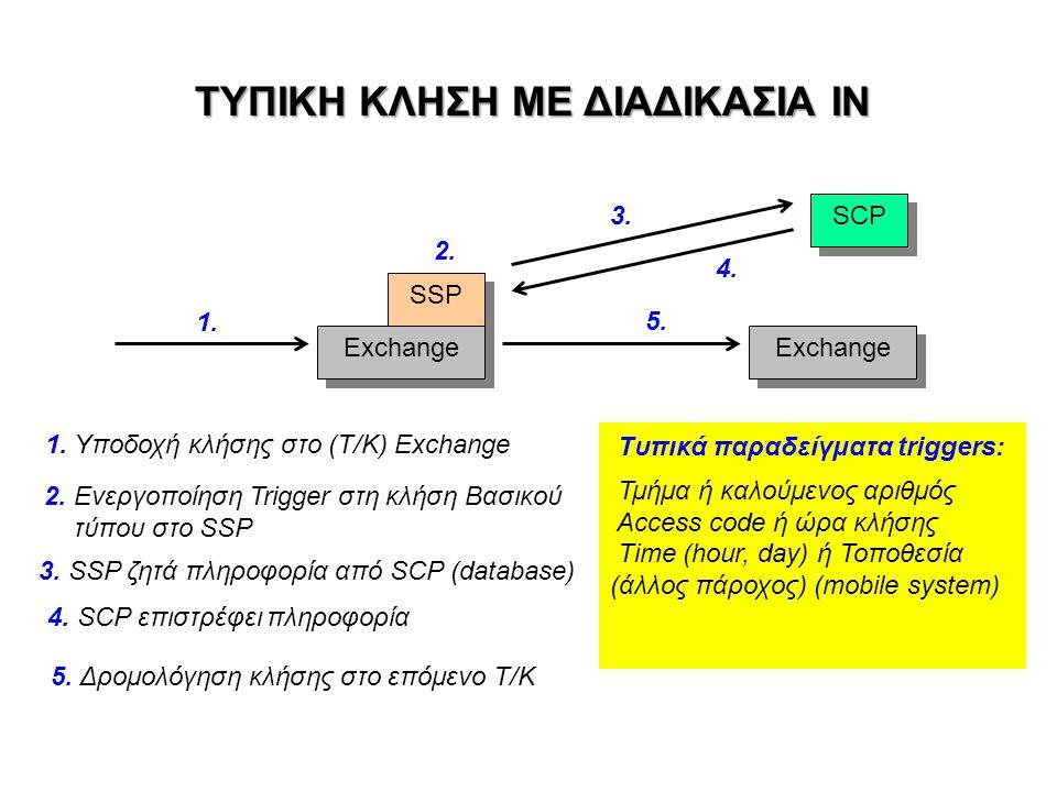 ΤΥΠΙΚΗ ΚΛΗΣΗ ΜΕ ΔΙΑΔΙΚΑΣΙΑ ΙΝ SSP Exchange SCP 1. 2. 3. 4. 5. Exchange 1. Υποδοχή κλήσης στο (Τ/Κ) Exchange 2. Ενεργοποίηση Trigger στη κλήση Βασικού