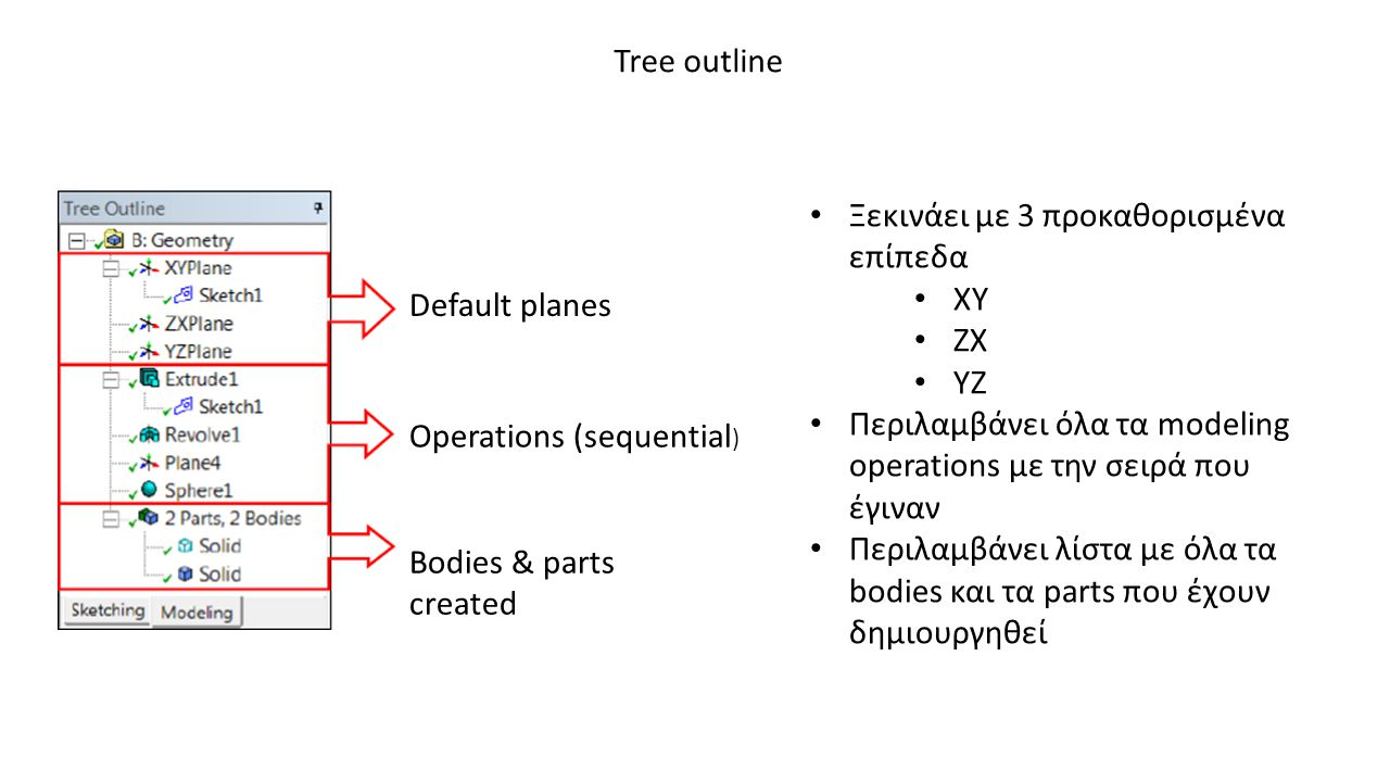 Tree outline Default planes Operations (sequential ) Bodies & parts created • Ξεκινάει με 3 προκαθορισμένα επίπεδα • ΧΥ • ΖΧ • ΥΖ • Περιλαμβάνει όλα τ