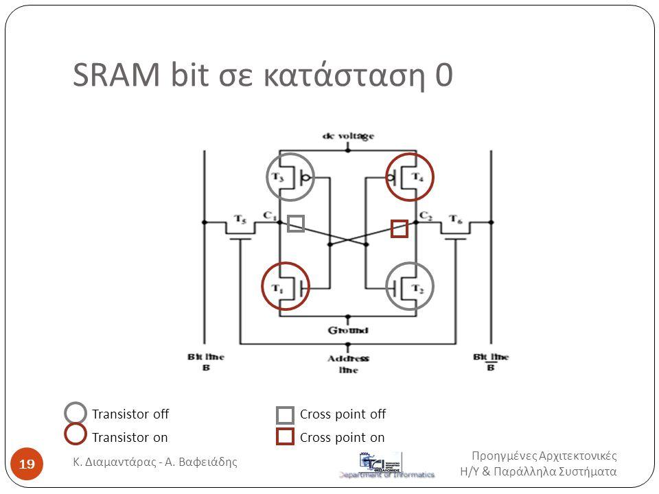 SRAM bit σε κατάσταση 0 Transistor off Transistor on Cross point off Cross point on Προηγμένες Αρχιτεκτονικές Η / Υ & Παράλληλα Συστήματα 19 Κ.