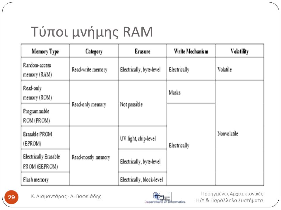 Τύποι μνήμης RAM Προηγμένες Αρχιτεκτονικές Η / Υ & Παράλληλα Συστήματα 29 Κ.