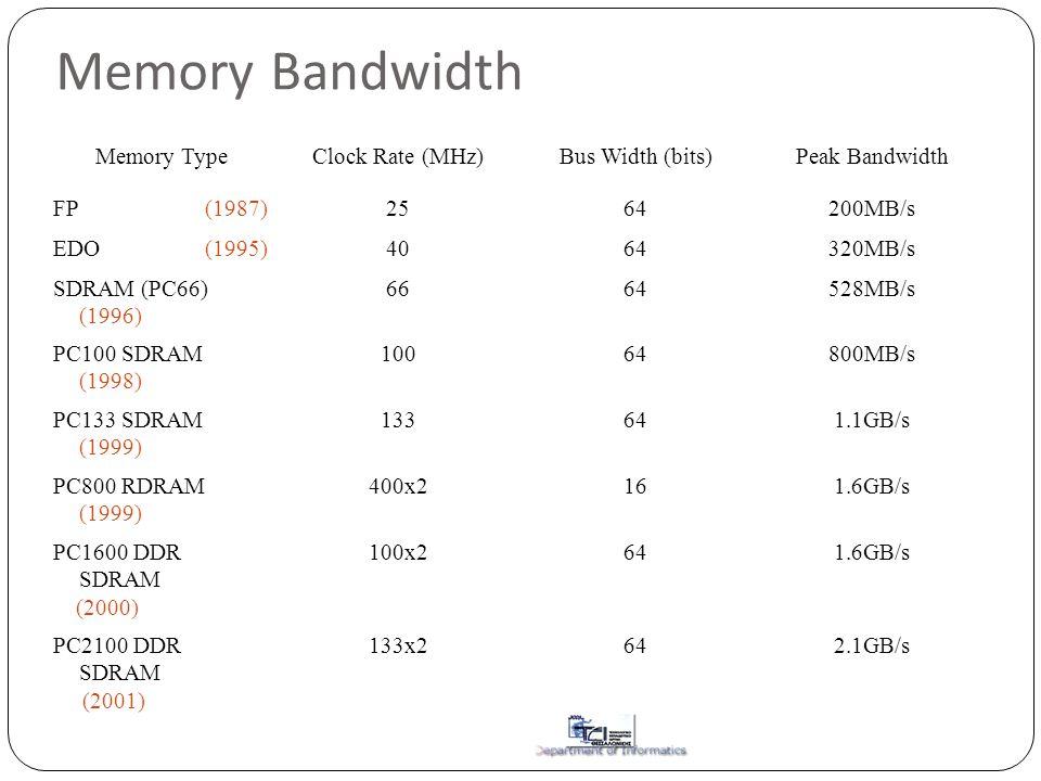 Memory Bandwidth Memory TypeClock Rate (MHz)Bus Width (bits)Peak Bandwidth FP (1987)2564200MB/s EDO (1995)4064320MB/s SDRAM (PC66) (1996) 6664528MB/s PC100 SDRAM (1998) 10064800MB/s PC133 SDRAM (1999) 133641.1GB/s PC800 RDRAM (1999) 400x2161.6GB/s PC1600 DDR SDRAM (2000) 100x2641.6GB/s PC2100 DDR SDRAM (2001) 133x2642.1GB/s