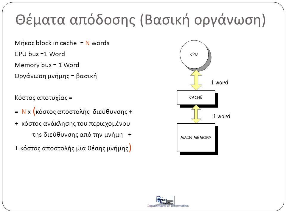Θέματα απόδοσης (Βασική οργάνωση) Μήκος block in cache = N words CPU bus =1 Word Memory bus = 1 Word Οργάνωση μνήμης = βασική Κόστος αποτυχίας = = N x ( κόστος αποστολής διεύθυνσης + + κόστος ανάκλησης του περιεχομένου τηs διεύθυνσης από την μνήμη + + κόστος αποστολής μια θέσης μνήμης ) 1 word