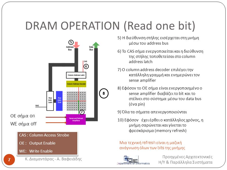 DRAM OPERATION (Read one bit) 5) H διεύθυνση στήλης εισέρχεται στη μνήμη μέσω του address bus 6) Το CAS σήμα ενεργοποιείται και η διεύθυνση της στήλης τοποθετείσαι στο column address latch 7) O column address decoder επιλέγει την κατάλληλη γραμμή και ενημερώνει τον sense amplifier 8) Εφόσον το ΟΕ σήμα είναι ενεργοποιημένο ο sense amplifier διαβάζει το bit και το στέλνει στο σύστημα μέσω του data bus (ένα pin) 9) Όλα τα σήματα απενεργοποιούνται 10) Εφόσον έχει έρθει ο κατάλληλος χρόνος, η μνήμη σαρώνεται και γίνεται το φρεσκάρισμα (memory refresh) 8 Μια τεχνική refresh είναι η μαζική ανάγνωση όλων των bits της μνήμης ΟΕ σήμα on WE σήμα off Προηγμένες Αρχιτεκτονικές Η / Υ & Παράλληλα Συστήματα 7 Κ.