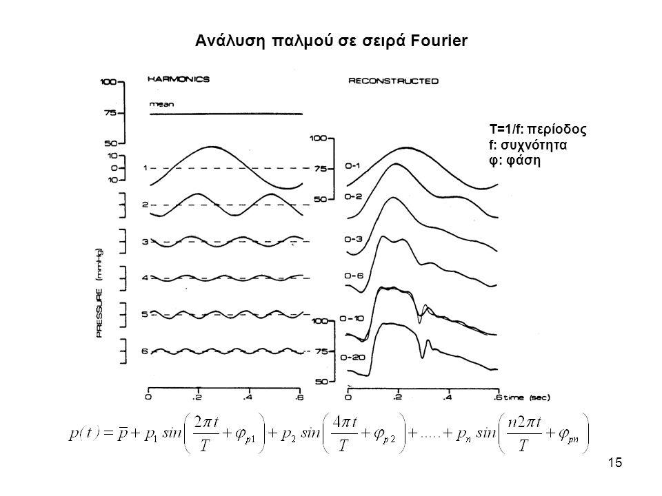 16 Κυματομορφές πίεσης σε διάφορες θέσεις του αρτηριακού δένδρου Φαινομενική φασική ταχύτητα κύματος