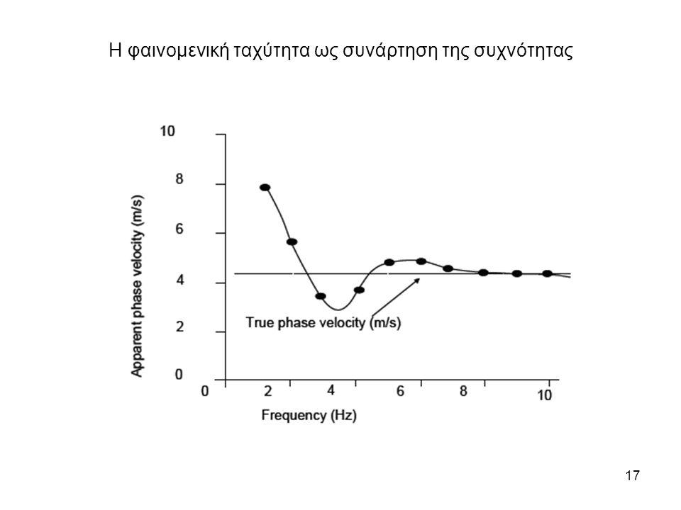 17 Η φαινομενική ταχύτητα ως συνάρτηση της συχνότητας
