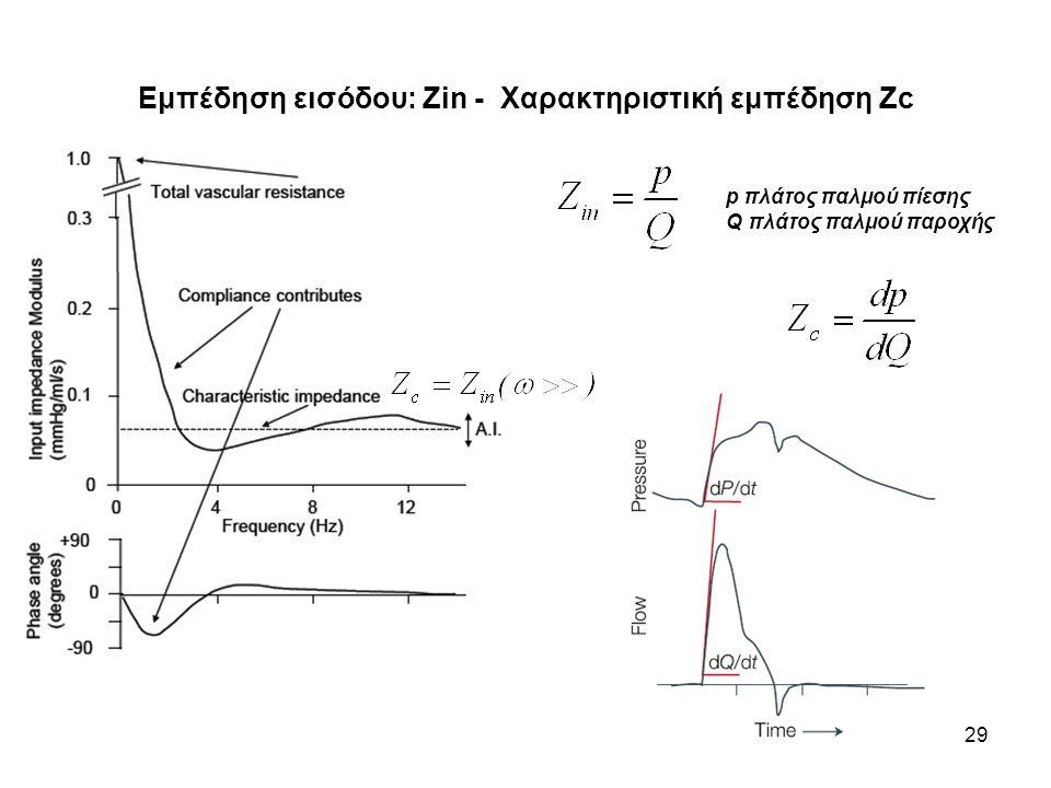 29 Εμπέδηση εισόδου: Ζin - Χαρακτηριστική εμπέδηση Zc p πλάτος παλμού πίεσης Q πλάτος παλμού παροχής