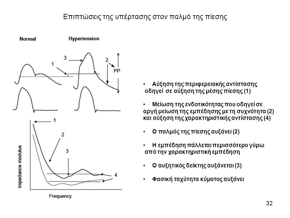 Επιπτώσεις της υπέρτασης στον παλμό της πίεσης 32 •Αύξηση της περιφερειακής αντίστασης οδηγεί σε αύξηση της μέσης πίεσης (1) •Μείωση της ενδοτικότητας που οδηγεί σε αργή μείωση της εμπέδησης με τη συχνότητα (2) και αύξηση της χαρακτηριστικής αντίστασης (4) •Ο παλμός της πίεσης αυξάνει (2) •Η εμπέδηση πάλλεται περισσότερο γύρω από την χαρακτηριστική εμπέδηση •Ο αυξητικός δείκτης αυξάνεται (3) •Φασική ταχύτητα κύματος αυξάνει